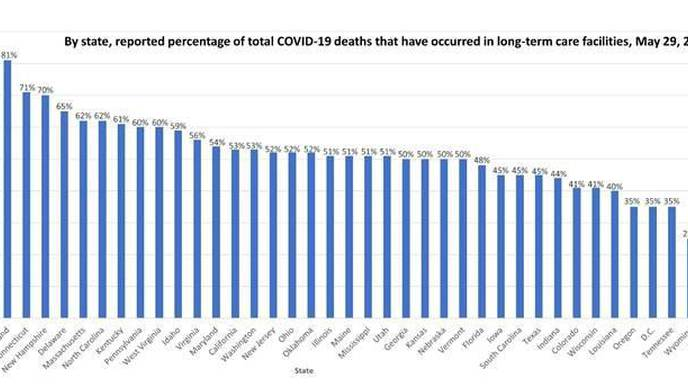 For Many States & Countries, Long-Term Care Facilities Are Where Most COVID-19 Deaths Occur