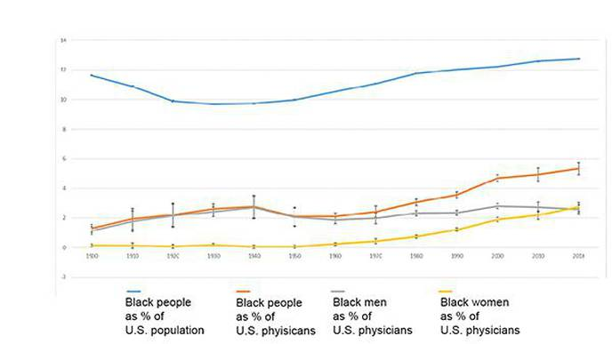 UCLA: Proportion of Black Physicians in the US Has Changed Little in 120 Years