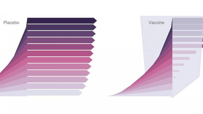Genomic Sieve Analysis Can Inform SARS-CoV-2 Vaccine Development