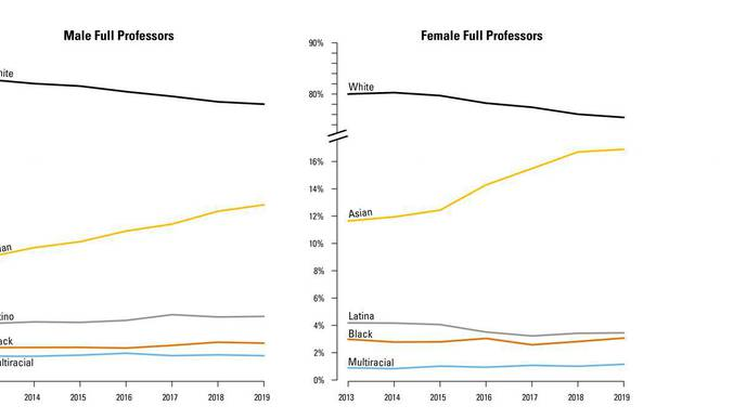 Black & Latinx Surgeons Continue to Hit Glass Ceiling in America