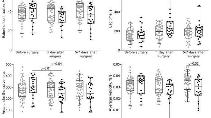 Early Indications of Thrombosis Help in Preventing Postoperative Complications
